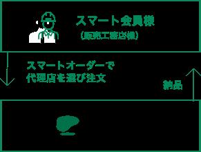 ご注文〜納品