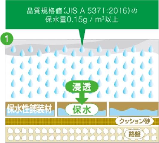 降雨で浸透した水分を、保水機能によって徐々に溜めていきます。