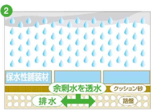 保水量が飽和状態になったら、余剰な水を路盤に戻します。